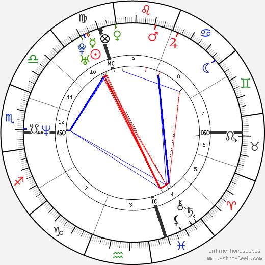 Michel Muller birth chart, Michel Muller astro natal horoscope, astrology