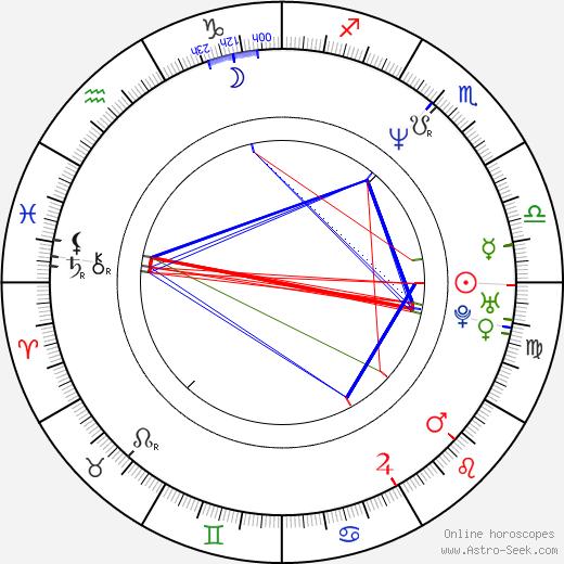 Michelle Ruff birth chart, Michelle Ruff astro natal horoscope, astrology