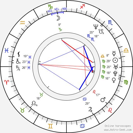 Mike Richter birth chart, biography, wikipedia 2020, 2021