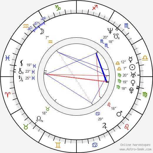 Morlon Wiley birth chart, biography, wikipedia 2019, 2020