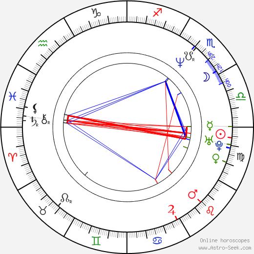 Natália Hasprová tema natale, oroscopo, Natália Hasprová oroscopi gratuiti, astrologia