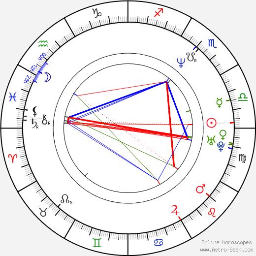 Natja Brunckhorst astro natal birth chart, Natja Brunckhorst horoscope, astrology