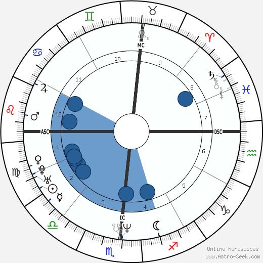 Nuno Bettencourt wikipedia, horoscope, astrology, instagram