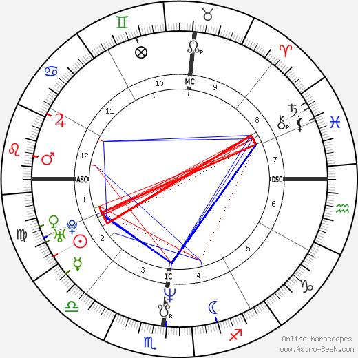 Нуно Беттанкур Nuno Bettencourt день рождения гороскоп, Nuno Bettencourt Натальная карта онлайн
