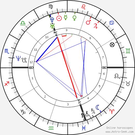 Olivier Panis birth chart, Olivier Panis astro natal horoscope, astrology