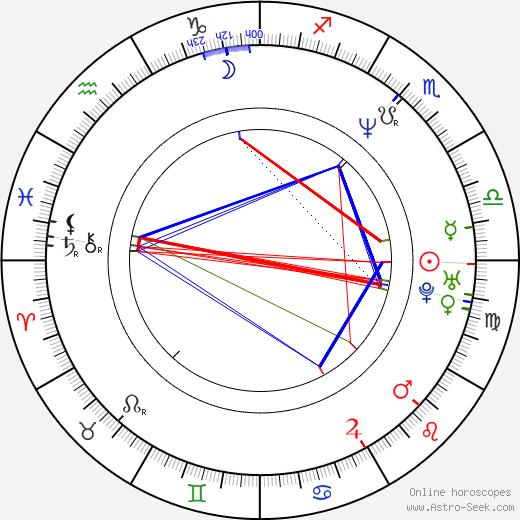 Pavel Zvarič tema natale, oroscopo, Pavel Zvarič oroscopi gratuiti, astrologia