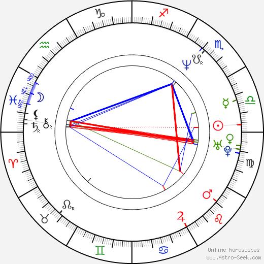 Peter Nyman tema natale, oroscopo, Peter Nyman oroscopi gratuiti, astrologia
