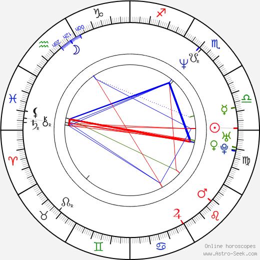 Piotr Mularuk день рождения гороскоп, Piotr Mularuk Натальная карта онлайн