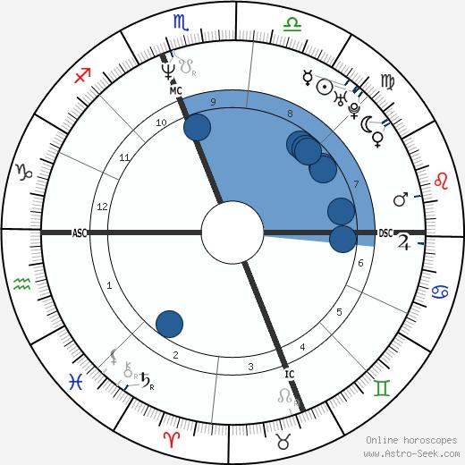 Porter Shreve wikipedia, horoscope, astrology, instagram
