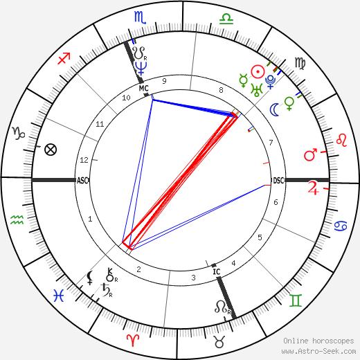 Porter Shreve день рождения гороскоп, Porter Shreve Натальная карта онлайн