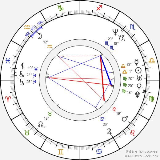 Ramon Bong Revilla Jr. birth chart, biography, wikipedia 2019, 2020