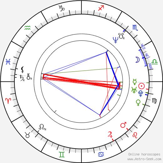 Raúl Magaña tema natale, oroscopo, Raúl Magaña oroscopi gratuiti, astrologia