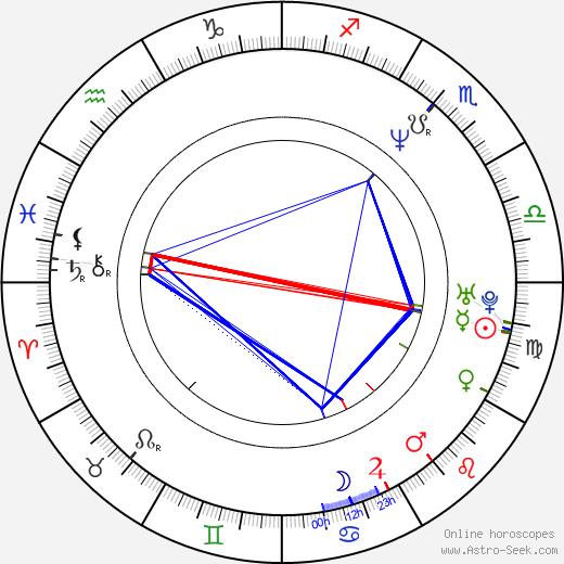 Robin Goodridge birth chart, Robin Goodridge astro natal horoscope, astrology