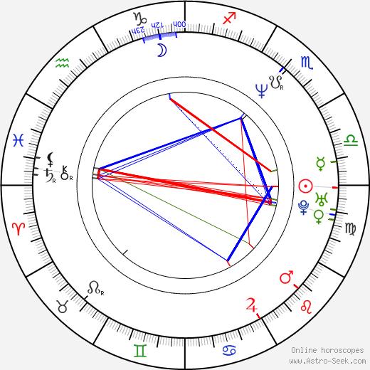 Ruth Jones birth chart, Ruth Jones astro natal horoscope, astrology