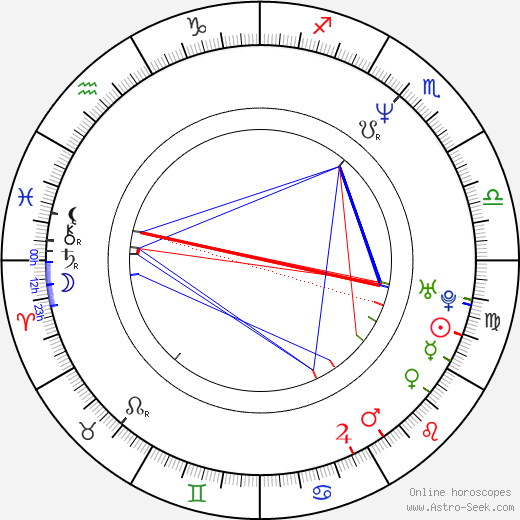 Salma Hayek birth chart, Salma Hayek astro natal horoscope, astrology
