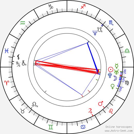Sergei Merinov tema natale, oroscopo, Sergei Merinov oroscopi gratuiti, astrologia