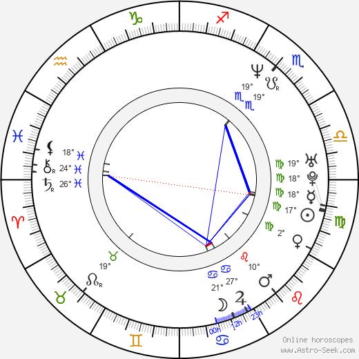 Sheena Horne birth chart, biography, wikipedia 2020, 2021