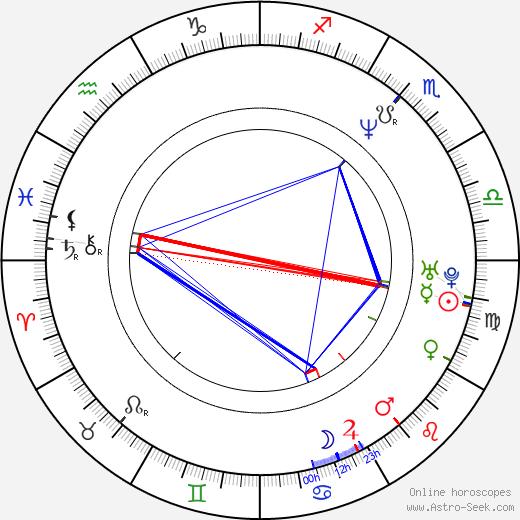 Sheena Horne birth chart, Sheena Horne astro natal horoscope, astrology