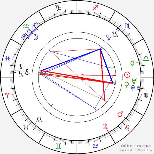 Simon Barry день рождения гороскоп, Simon Barry Натальная карта онлайн