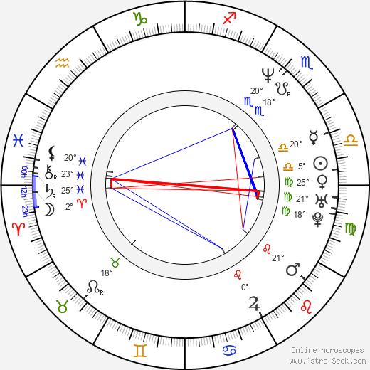 Stephan Komandarev birth chart, biography, wikipedia 2019, 2020