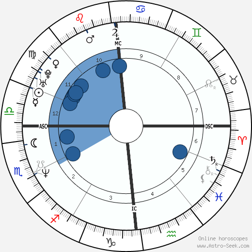 Stéphane Rousseau wikipedia, horoscope, astrology, instagram