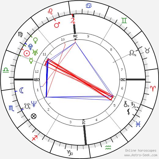 Stéphane Rousseau день рождения гороскоп, Stéphane Rousseau Натальная карта онлайн