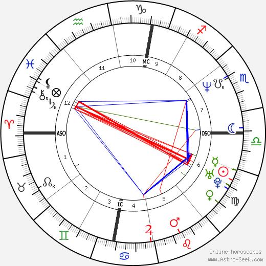 Stephane Traineau birth chart, Stephane Traineau astro natal horoscope, astrology