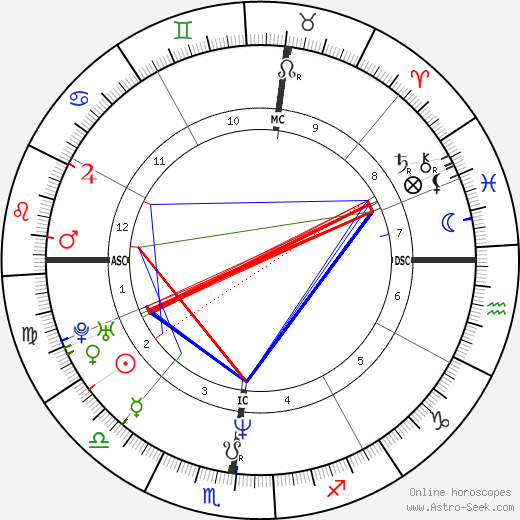 Stephanie Wilson tema natale, oroscopo, Stephanie Wilson oroscopi gratuiti, astrologia
