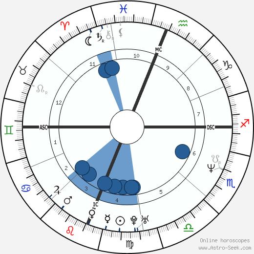 Tracee Talavera wikipedia, horoscope, astrology, instagram