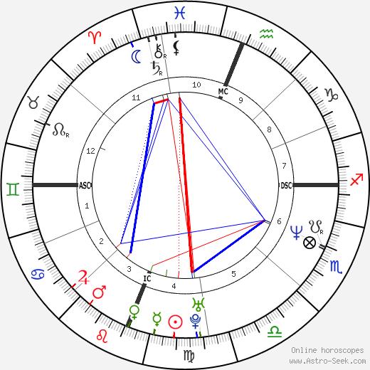 Tracee Talavera tema natale, oroscopo, Tracee Talavera oroscopi gratuiti, astrologia