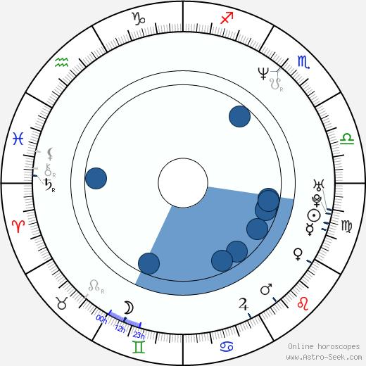 Zdeněk Izer wikipedia, horoscope, astrology, instagram