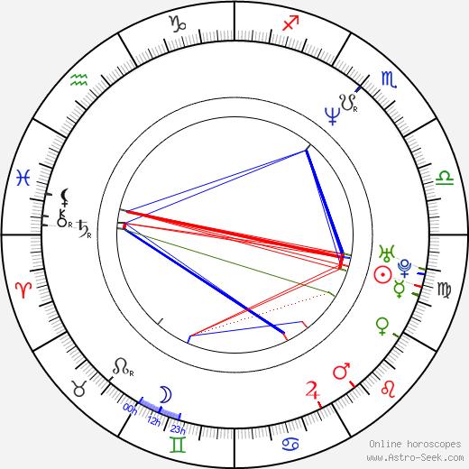 Zdeněk Izer день рождения гороскоп, Zdeněk Izer Натальная карта онлайн