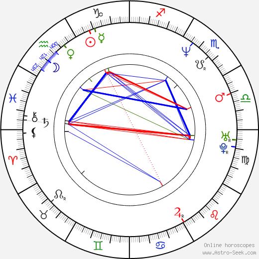 Annie Jones день рождения гороскоп, Annie Jones Натальная карта онлайн