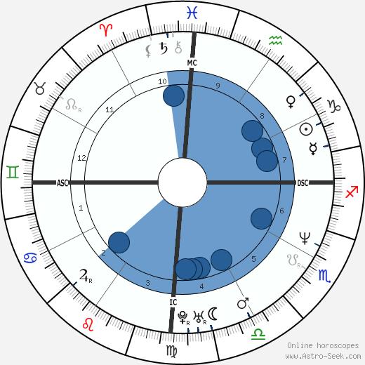 Basile Boli wikipedia, horoscope, astrology, instagram
