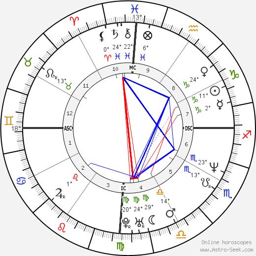 Basile Boli birth chart, biography, wikipedia 2018, 2019