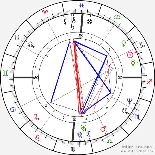 Basile Boli astro natal birth chart, Basile Boli horoscope, astrology