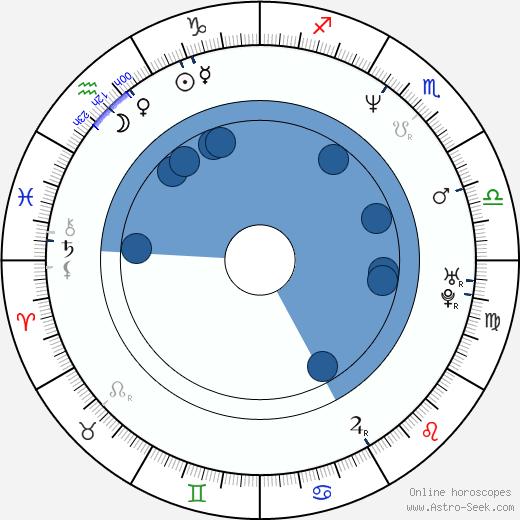 Blanchard Ryan wikipedia, horoscope, astrology, instagram