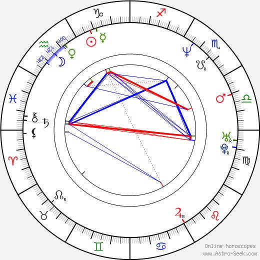 Blanchard Ryan birth chart, Blanchard Ryan astro natal horoscope, astrology