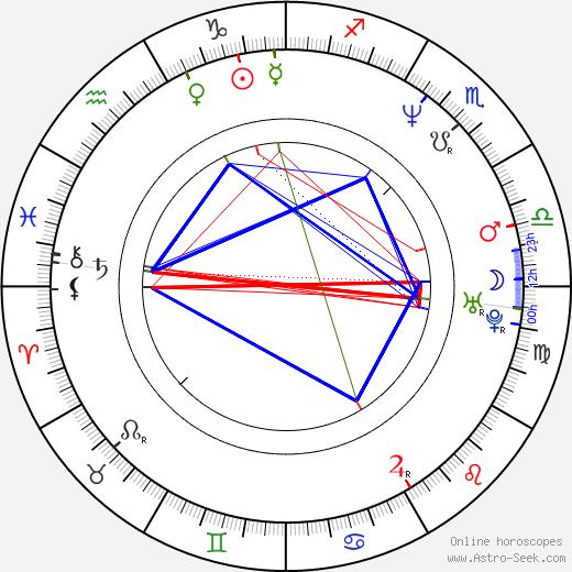 Brian Leckner astro natal birth chart, Brian Leckner horoscope, astrology
