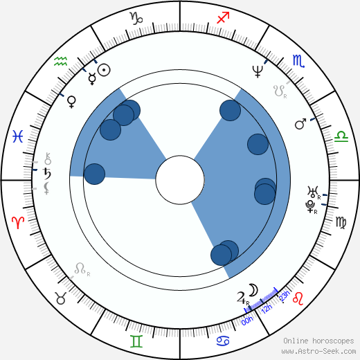 Bryan Callen wikipedia, horoscope, astrology, instagram