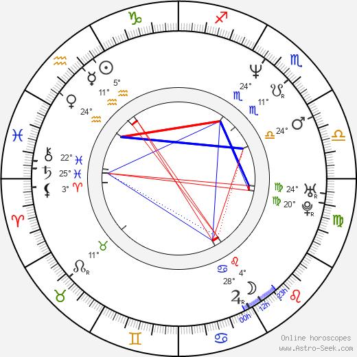 Bryan Callen birth chart, biography, wikipedia 2020, 2021