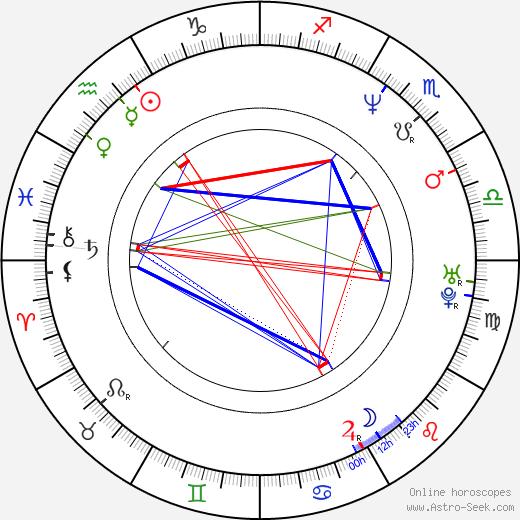 Bryan Callen birth chart, Bryan Callen astro natal horoscope, astrology