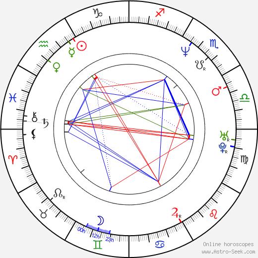 Chema Rodríguez birth chart, Chema Rodríguez astro natal horoscope, astrology