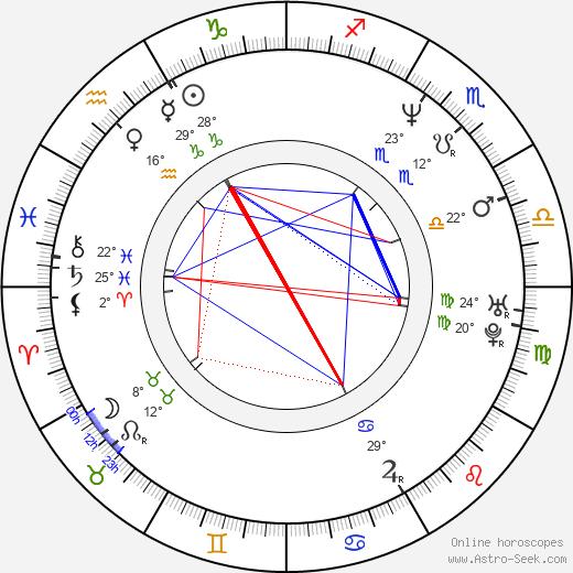 Christine Tucci birth chart, biography, wikipedia 2019, 2020