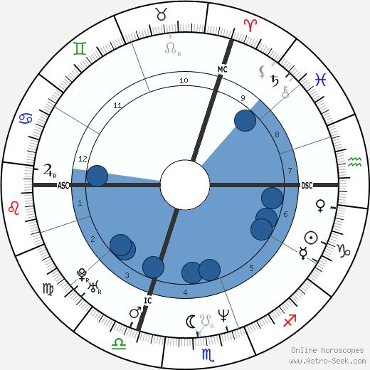 Christopher Weidner wikipedia, horoscope, astrology, instagram
