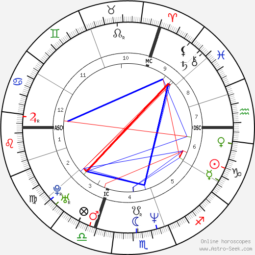 Christopher Weidner astro natal birth chart, Christopher Weidner horoscope, astrology