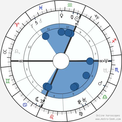 David Ginola wikipedia, horoscope, astrology, instagram