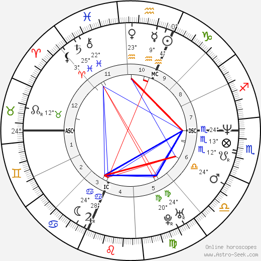 David Ginola birth chart, biography, wikipedia 2018, 2019