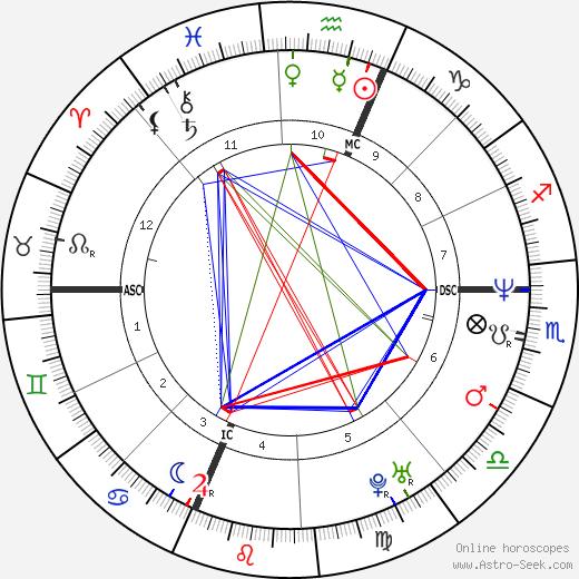 David Ginola astro natal birth chart, David Ginola horoscope, astrology