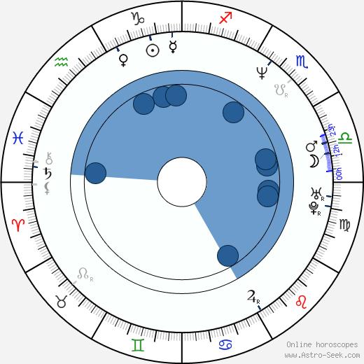 Denis Villeneuve wikipedia, horoscope, astrology, instagram